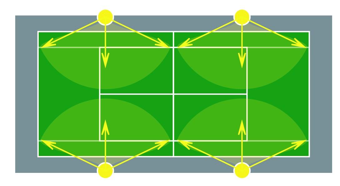 Clairage courts de tennis et plateaux sportifs for Terrain de tennis dimensions